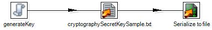 cryptographyCreateSecretKey