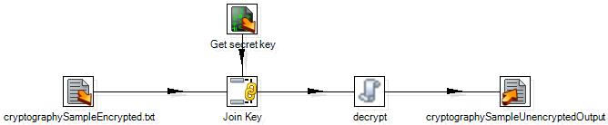 cryptographyDecrypt